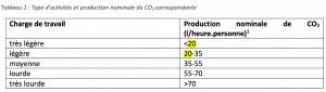 litre de CO2 émis par personne