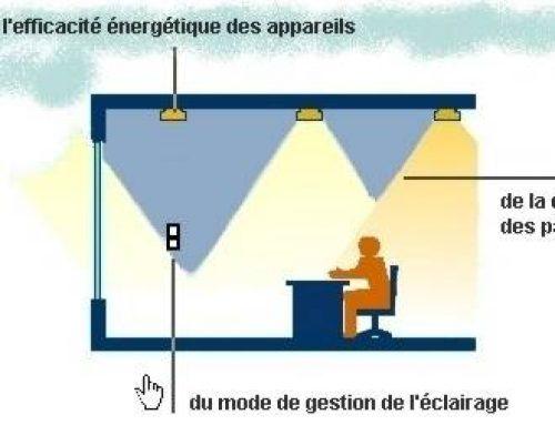 Visualiser les critères de l'efficacité énergétique en un coup d'œil !