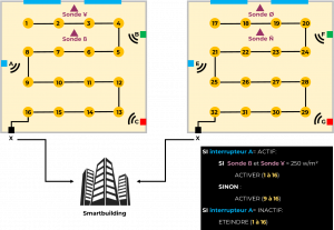 programmation et adressage dans le smartbuilding