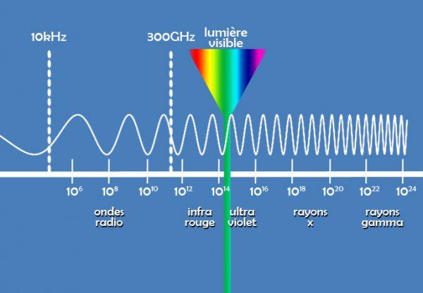 Echange thermique par rayonnement
