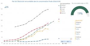 Graphe sur les statistiques du renouvelable en Belgique