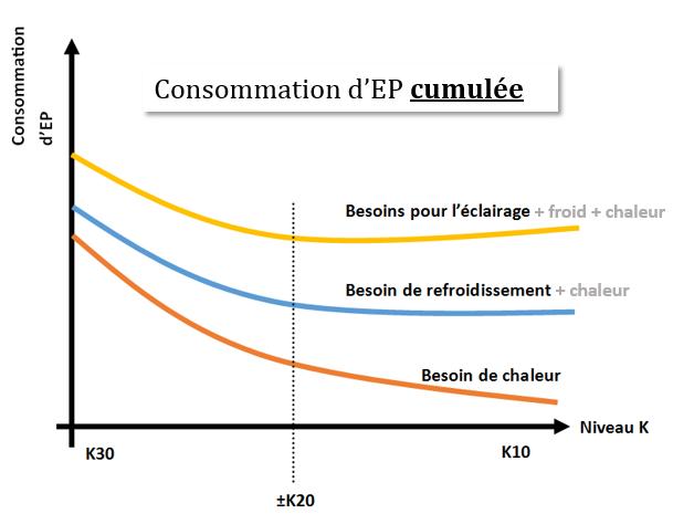 Courbe sur l'évolution des postes de consommation en fonction du niveau K de projets existants.