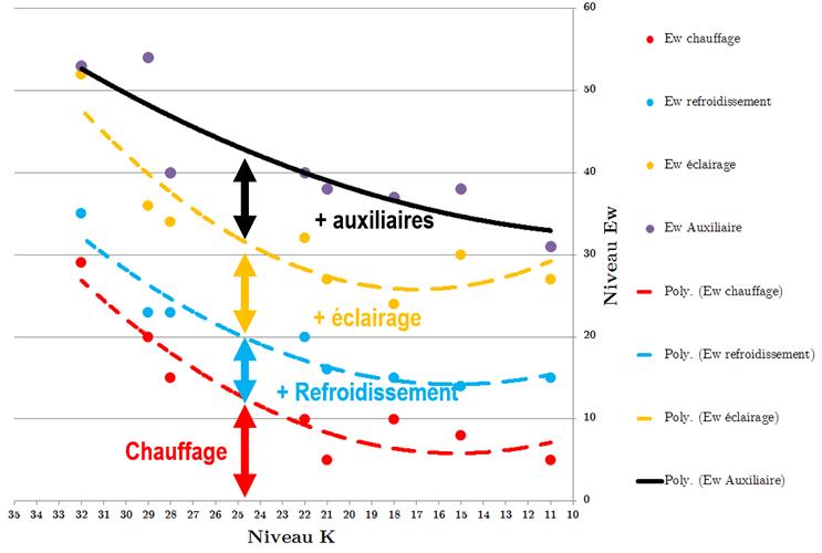 Courbe sur la tendance de l'évolution du niveau EW en fonction du niveau K pour 8 bâtiments.