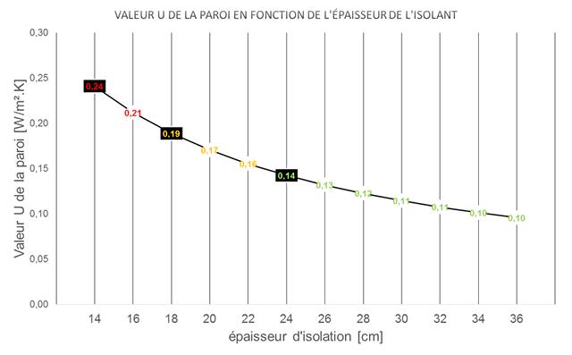 Courbe représentant la valeur U de la paroi en fonction de l'épaisseur de l'isolant.