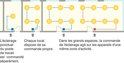 Schéma Technologie classique de zonage.