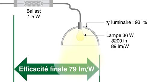 Schéma rendement d'un luminaire LED.