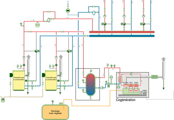 Schéma Deux chaudières à condensation et un cogénérateur à huile végétale.