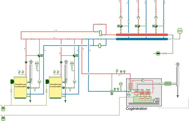 Concevoir une installation de cogénération avec une ou des chaudières à condensation