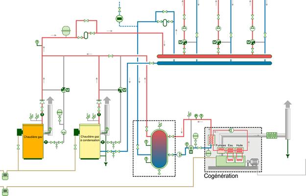 Une chaudière traditionnelle, une chaudière à condensation et un cogénérateur