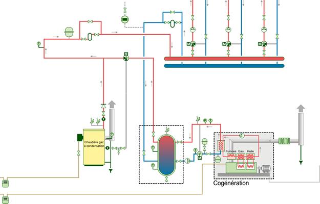 Schéma chaudière à condensation à un seul retour et un cogénérateur.