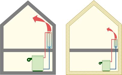 Dimensionner une installation de chauffage : principes généraux