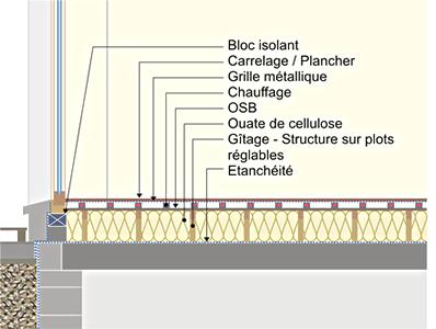 Schéma principe du plancher chauffant.