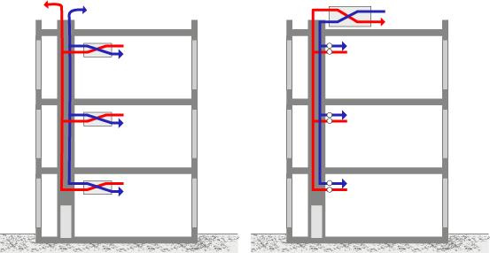 Choisir un système de ventilation centralisé ou décentralisé