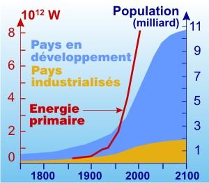 Graphique - Des besoins énergétiques grandissants et des ressources limitées.