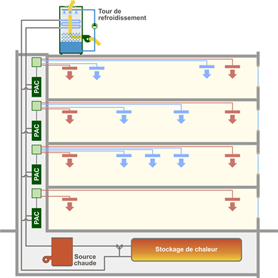 La climatisation à débit de réfrigérant variable Energie