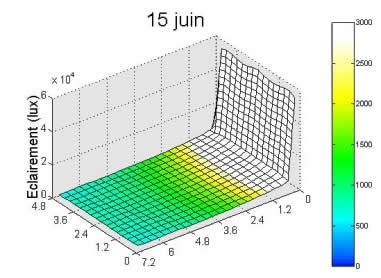 Schéma efficacité lumineuse d'un light-shelf - 01.
