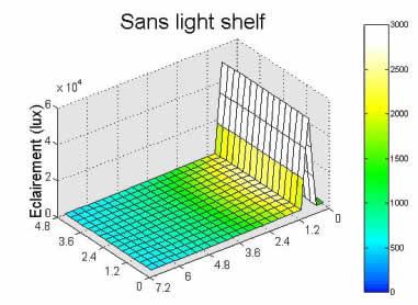 Schéma efficacité lumineuse d'un light-shelf - 03.