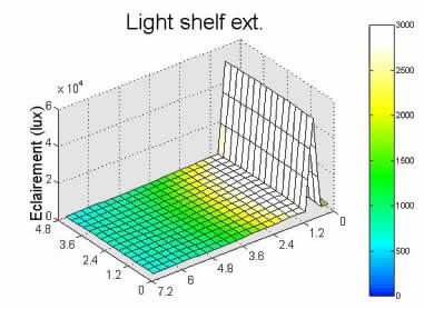Schéma efficacité lumineuse d'un light-shelf - 05.
