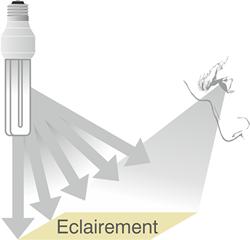 Schéma définition du niveau d'éclairement.
