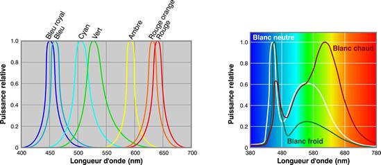 Schéma couleur des LEDs.