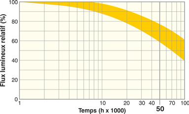 """Schéma durée de vie d'un """"chip"""" LED."""