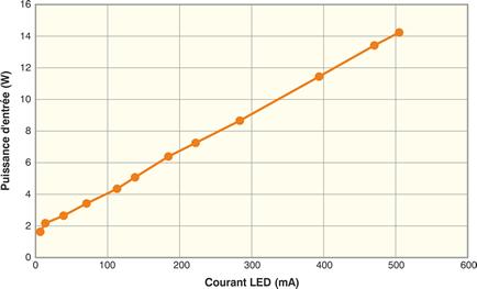 Schéma gradation du flux lumineux.