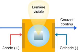 Schéma description LED - 03.
