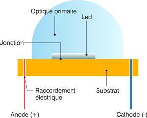 Schéma description LED - 02.