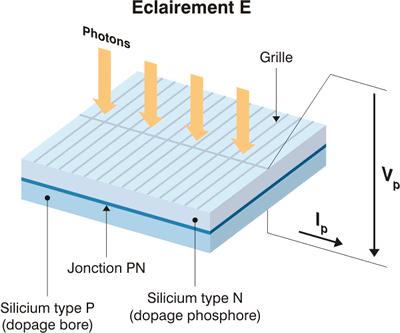 Caractéristiques électriques des cellules et des modules photovoltaïques