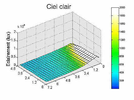Graphe résultat simulation ciel clair.
