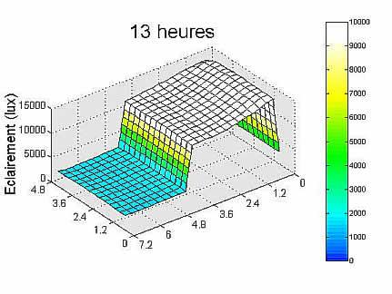 Graphe résultat simulation 13 heures.