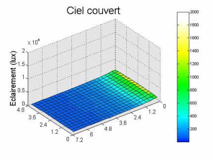 Graphe résultat simulation ciel couvert.