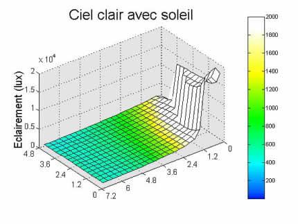 Graphe résultat simulation ciel clair avec soleil.
