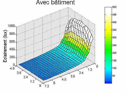 Graphe résultat simulation avec bâtiment.