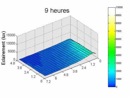 Graphe résultat simulation 9 heures.
