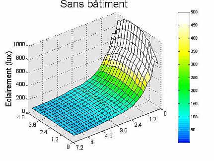 Graphe résultat simulation sans bâtiment.