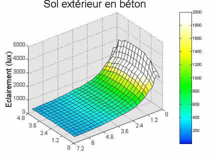 Graphe résultat simulation sol extérieur en béton.