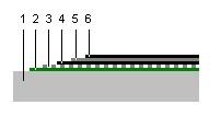 Schéma Multicouche/ semi-indépendance/ sous-couche collée à froid/ couche supérieure collée à froid.