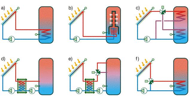 Schéma différents systèmes de charge possibles.