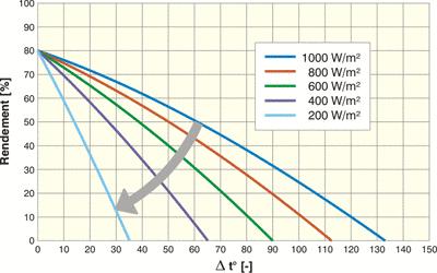 Schéma influence de la puissance du rayonnement solaire.