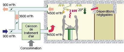 Schéma cas AVEC recyclage de l'air intérieur.