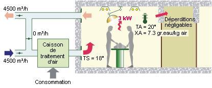 Schéma cas SANS recyclage de l'air intérieur - 02.