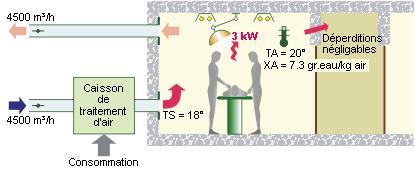 Schéma cas SANS recyclage de l'air intérieur - 01.