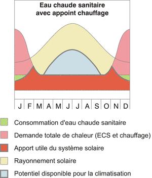 Graphe ECS avec appoint chauffage.