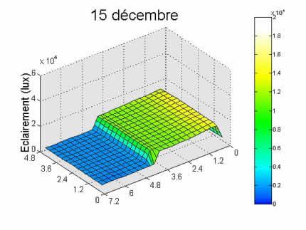 Graphe résultat simulation 15 décembre.