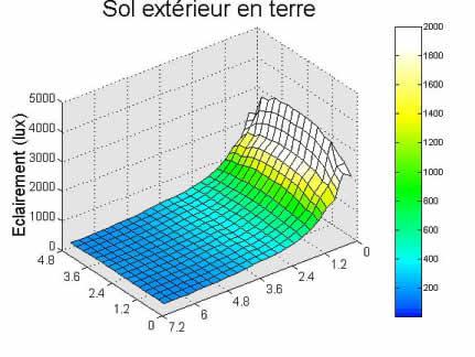 Graphe résultat simulation sol extérieur en terre.