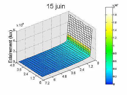 Graphe résultat simulation 15 juin.