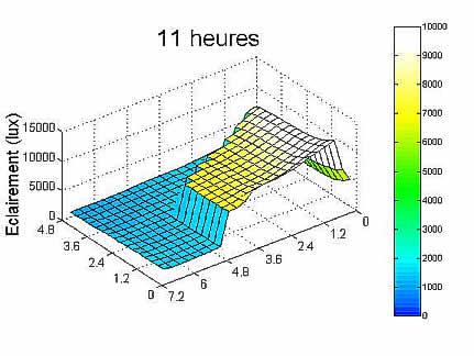 Graphe résultat simulation 11 heures.