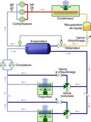Schéma de principe technologie bitube avec vannes 3 voies montées en décharge.