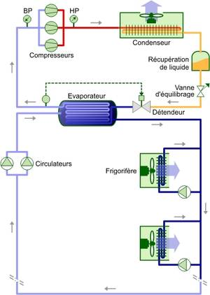 Schéma de principe Technologie monotube.